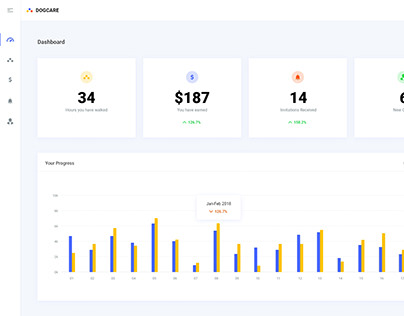 DogCare User Dashboard