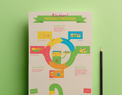Agile Process - Infographic