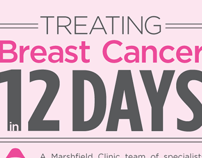 Treating breast cancer in 12 days: Infographic