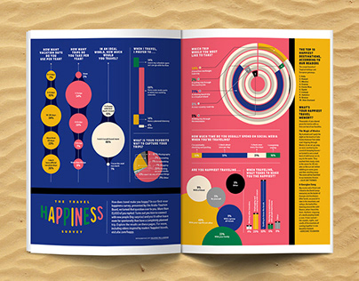 AFAR Magazine - The Travel Happiness Survey