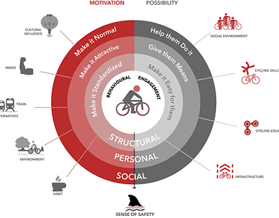 Info-graphic for Cycling Cities