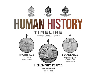 Human History Timeline