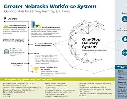 Greater Nebraska Workforce System Diagram