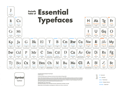 Periodic Table of Essential Typefaces ('15)