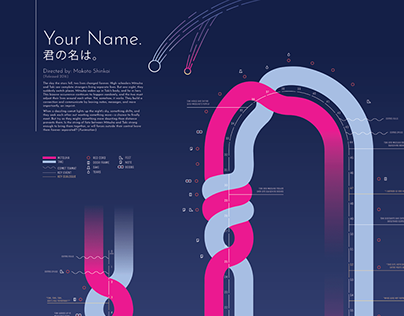 Your Name: A Visual Timeline
