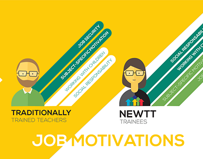 NEWTT / A New Way for New Talents in Teaching Project