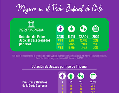 Infografía sobre Mujeres en el Poder Judicial de Chile