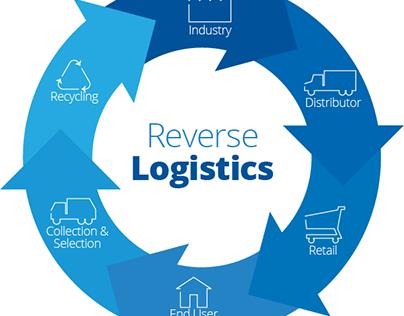 REVERSE LOGI... Reverse Logistics India