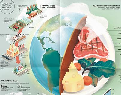 Nuestro plato impacta el planeta: infografía