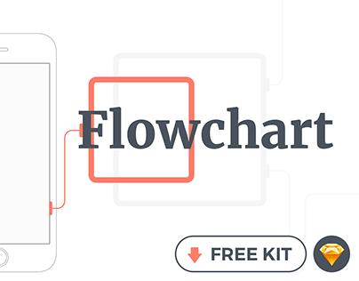 Flowchart kit - Free mobile wireframing kit for Sketch