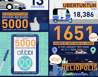 UBER Egypt Infograph Design