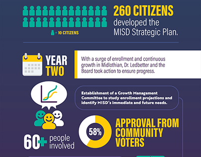 Midlothian ISD Action Plan Infographic