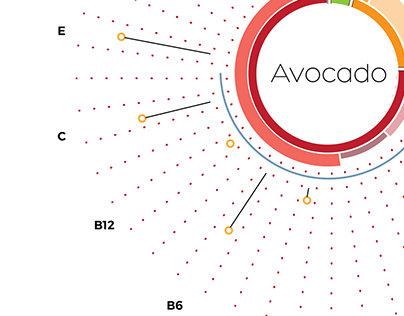 Food vizualization