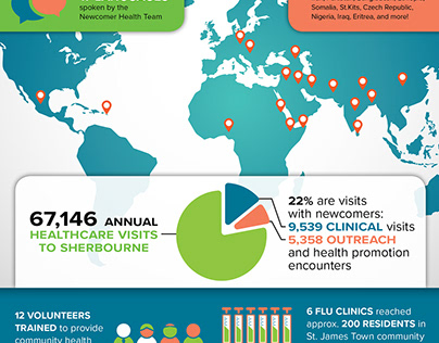 Sherbourne Health - Newcomer Health Infographic