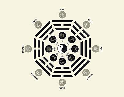 Feng Shui Charts