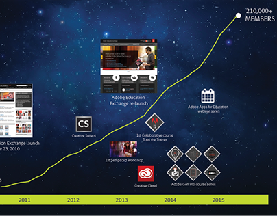 Adobe Education Exchange 5 year anniversary infographic