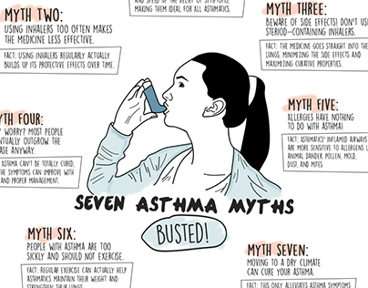 Asthma Myths Infographic Poster
