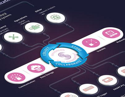 Web Design, Infographics and Logo Brand for Sensorlog.