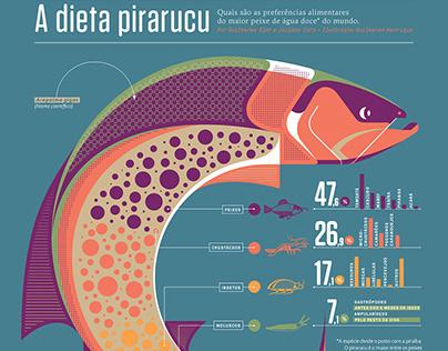 A dieta pirarucu (Superinteressante Magazine)