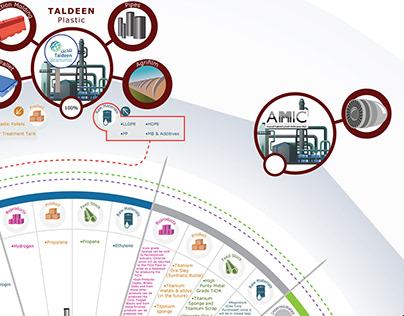 TASNEE Infographic