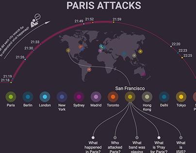 Paris Attacks Infographic