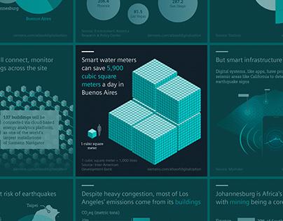 Siemens / Atlas of Digitalisation infographics