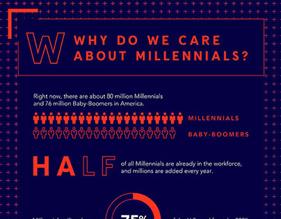 Infographic // The Millennial Mindset