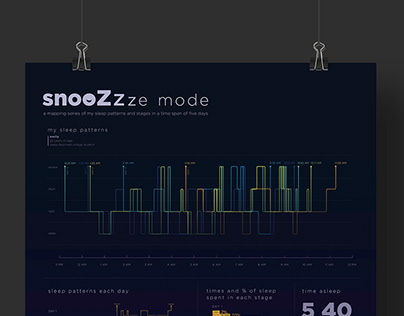 Snoozemode - A mapping of sleep patterns