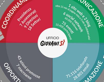 Infografica GiovaniSì