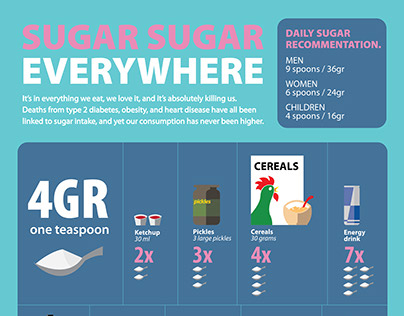 Sugar Infographic.