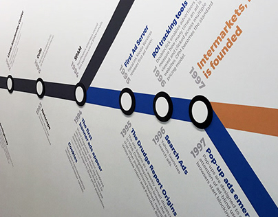 Intermarkets Inc. Internet Timeline Wall Decal