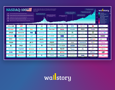"""""""NASDAQ-100"""" infografikas"""