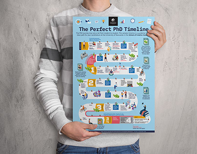 The Perfect PhD Timeline