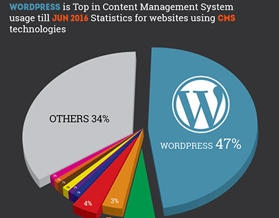 Wordpress is The Best CMS in 2016 -  See Statistics