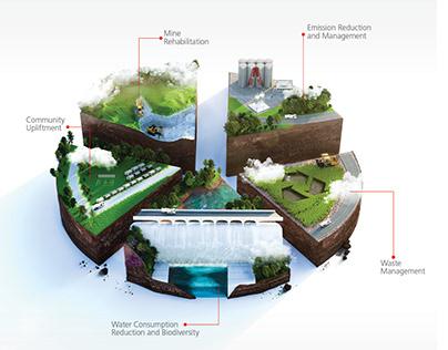 Afrisam Sustainability Print Ad