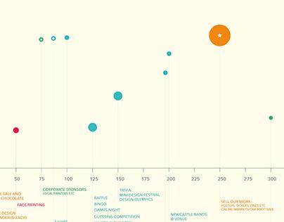 Fundraising Ideas Infographic