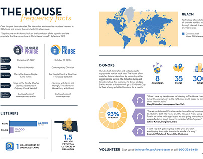 House FM Infographic