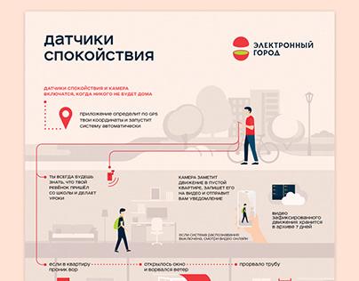E-city. Sensors | Infographic
