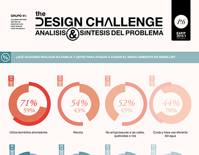Infographic sustainability in Medellin