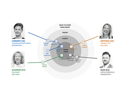 Persona definition and customer journey map (DE)