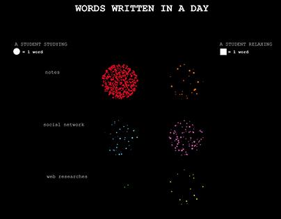 WORDS WRITTEN IN A DAY