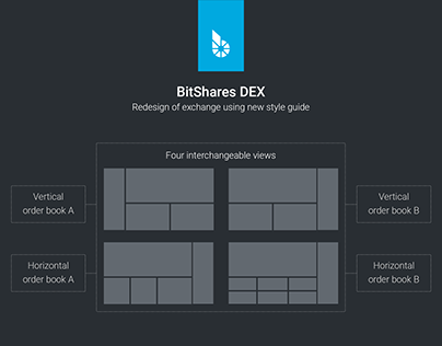 BitShares Exchange