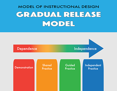 Models of Instructional Design