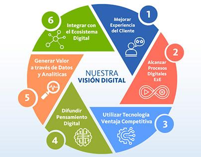 Infografías: Mercantil - Transformación Digital (2019)