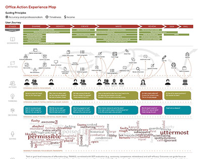 USPTO | Experience Map