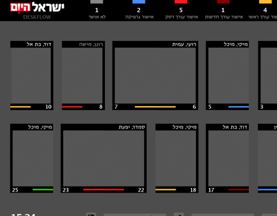 "DeskFlow — ""Israel Today"" editorial progress display"