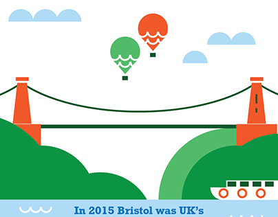 Green city - Bristol
