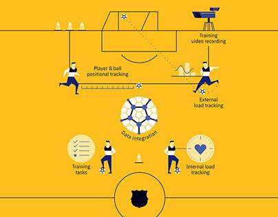Barça Innovation Hub infographics