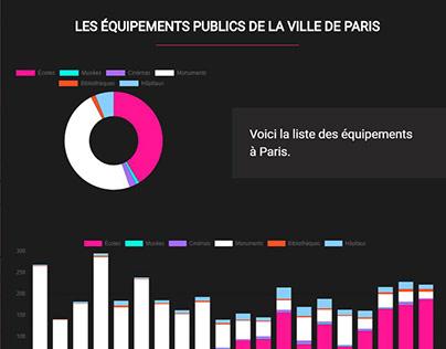 Data visualisation : Mapbox - Paris