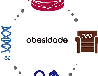 Cartaz - Campanha Obesidade